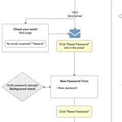 Login/Registration flow