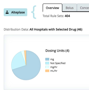Drug Limit Libraries tool